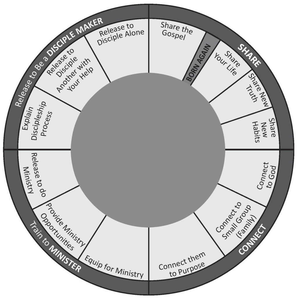 The Process Of Disciple Making – The Discipleship Wheel